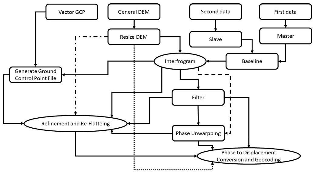 مراحل مختلف محاسبه فرونشست در نرم افزارSARscape