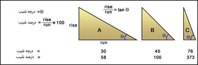 درصد و درجه شیب در Arcgis
